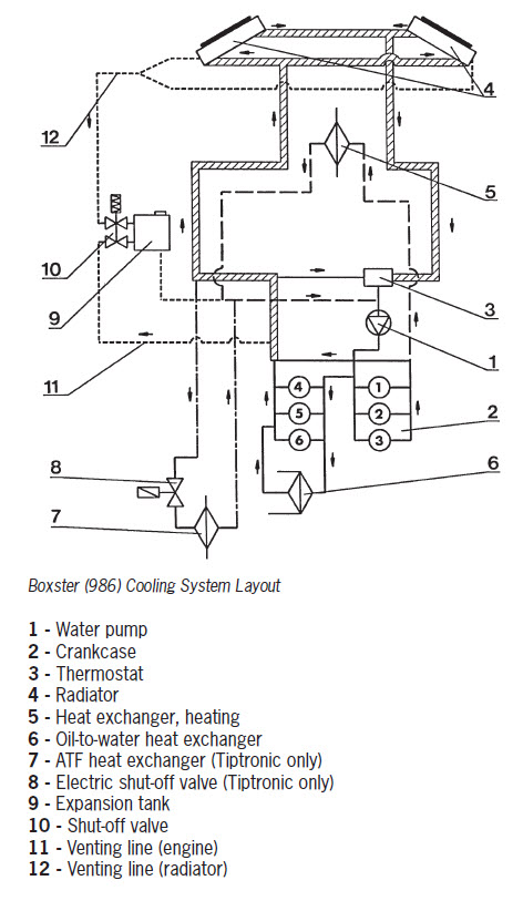 thermostat or thermostat and water pump - 986 forum